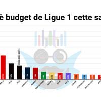 #StatsOMP L'OM 2è budget de L1 cette saison!