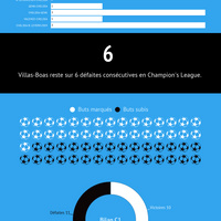 #C1 Villas-Boas: zéro pointé avec l'OM!