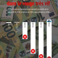 #Actu 150M€ de déficit pour l'OM!