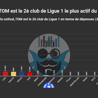 #MercatOM L'OM, 2è club le plus dépensier de L1