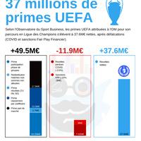 #Primes UEFA C'est 37M pour l'OM!