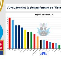 #StatsOMP L'OM 2è club le plus performant de l'histoire de la L1