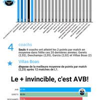 #Actu AVB : coach le plus invincible de ces 20 dernières années!
