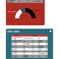 Bilan des 75 matches de l'OM en LDC depuis 1992