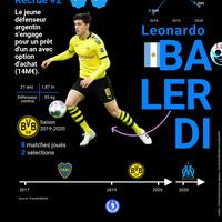 #MercatOM Le défenseur argentin Balerdi à l'OM!