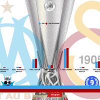 #EuropaLeague Avantage OM !