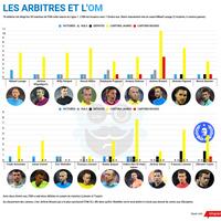 #Actu Les arbitres sont-ils anti-OM ?