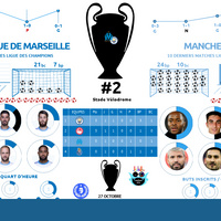 #OMCity Manchester City, largement favori!